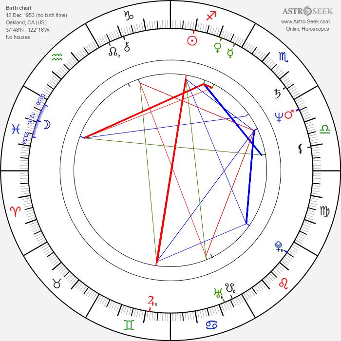 Dave Meniketti - Astrology Natal Birth Chart