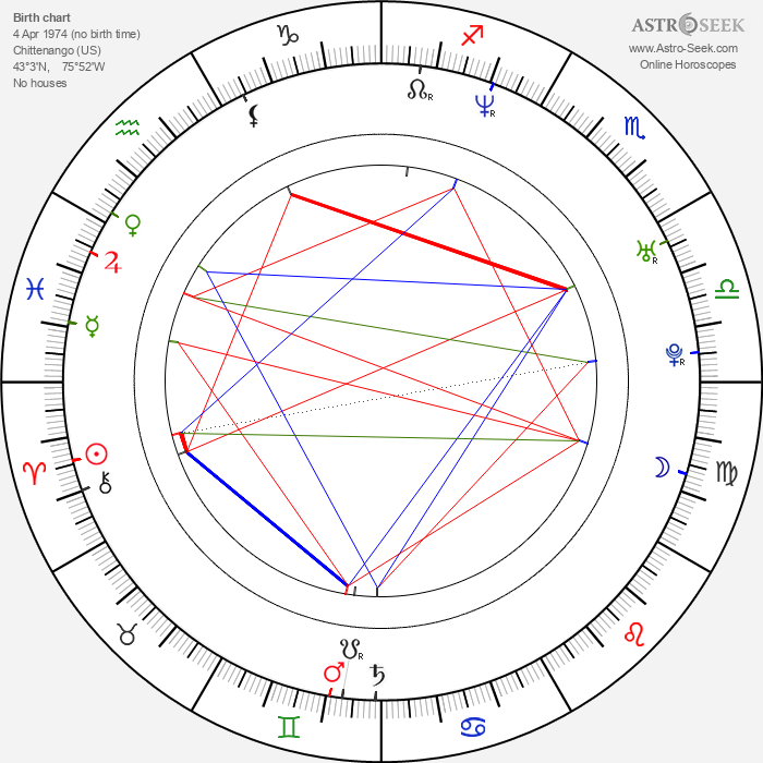 Dave Mirra - Astrology Natal Birth Chart