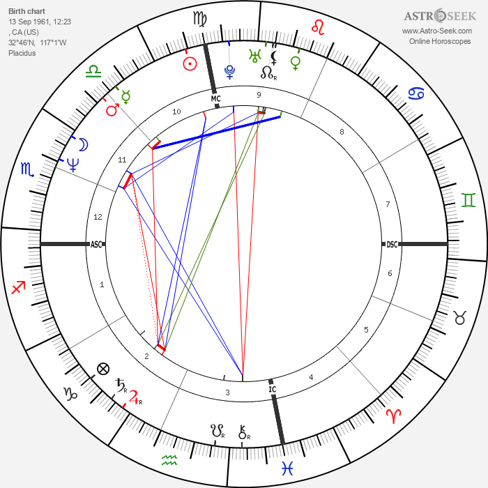 Dave Mustaine - Astrology Natal Birth Chart