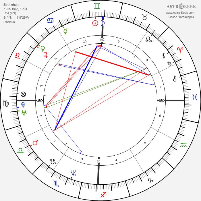 Dave Navarro - Astrology Natal Birth Chart