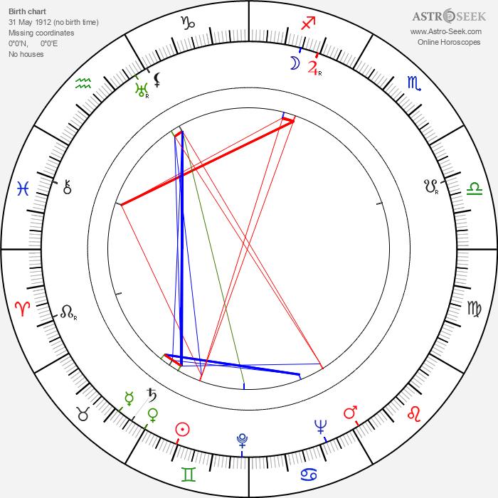 Dave O'Brien - Astrology Natal Birth Chart