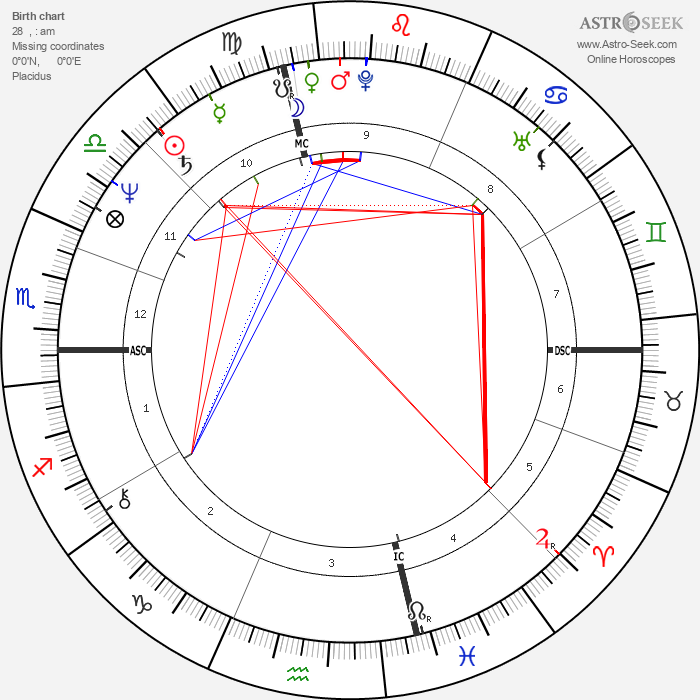 Dave Rajsich - Astrology Natal Birth Chart