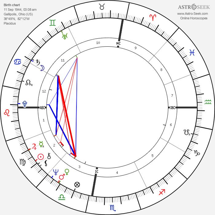 Dave Roberts - Astrology Natal Birth Chart