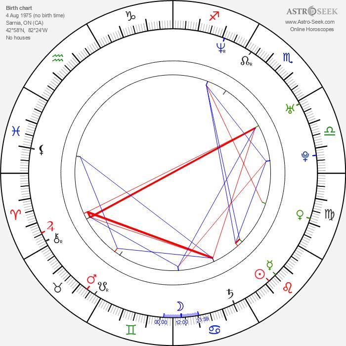 Dave Salmoni - Astrology Natal Birth Chart