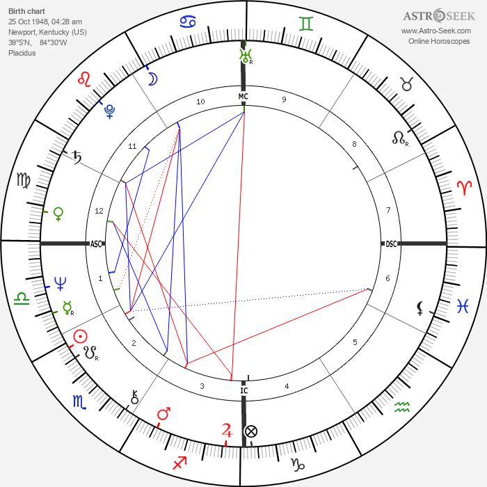 Dave W. Cowens - Astrology Natal Birth Chart