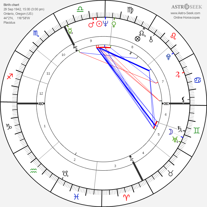 Dave Wilcox - Astrology Natal Birth Chart