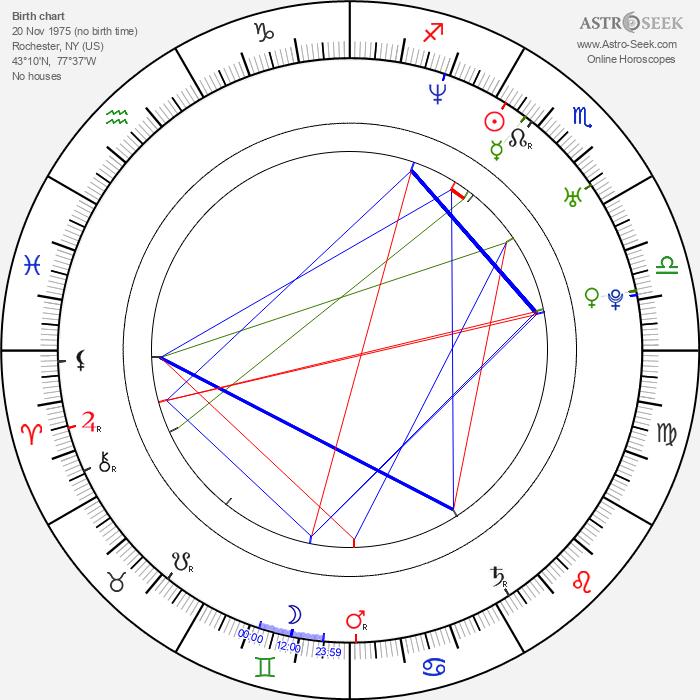 Davey Havok - Astrology Natal Birth Chart