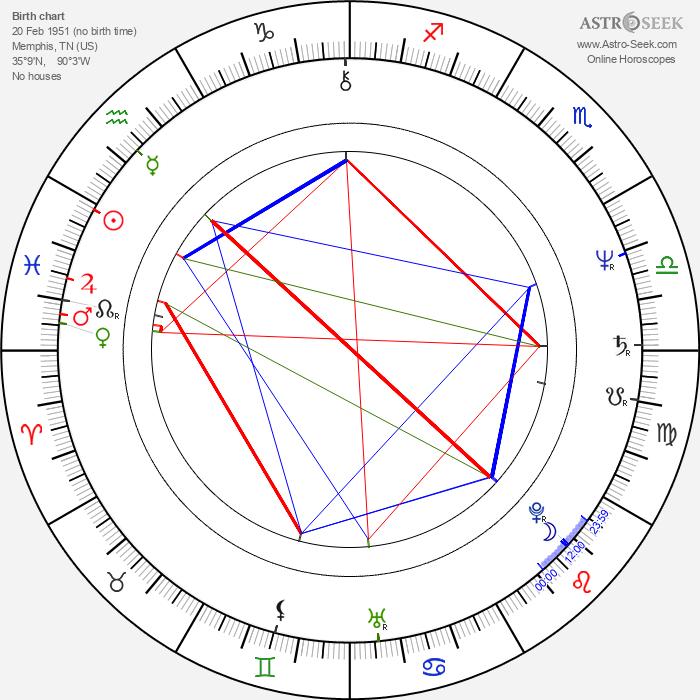 David A. Kimball - Astrology Natal Birth Chart