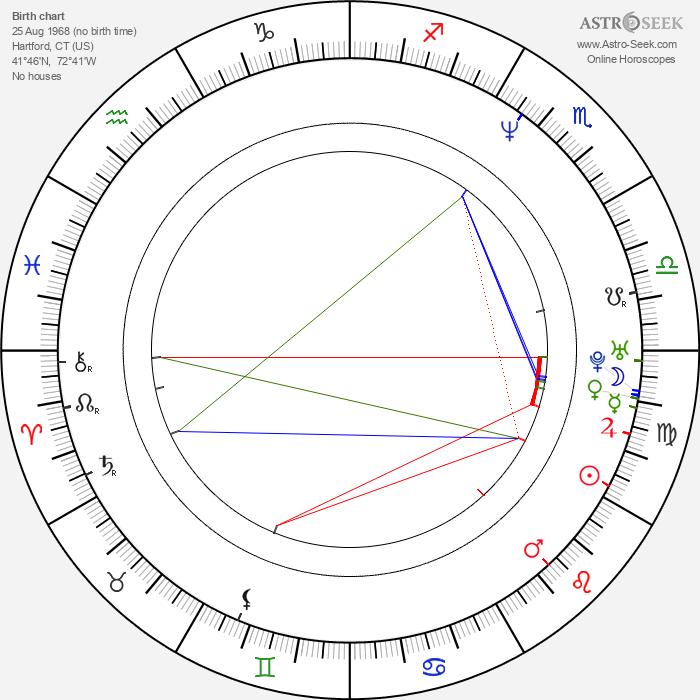 David Alan Basche - Astrology Natal Birth Chart
