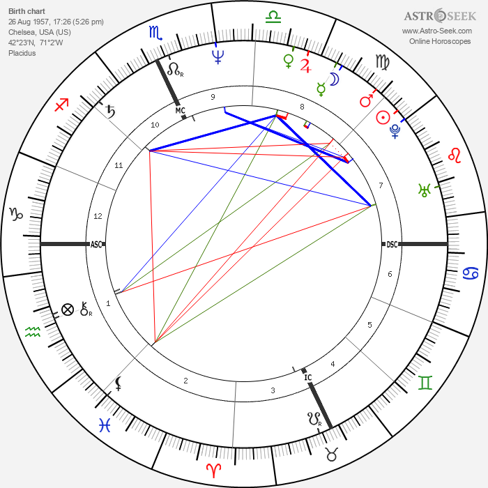 David Alexander English - Astrology Natal Birth Chart