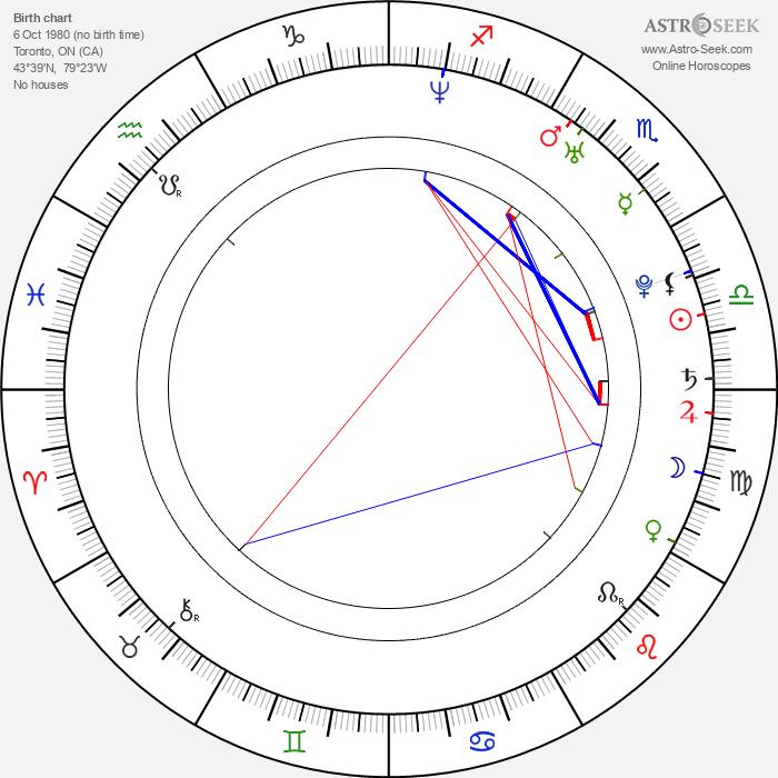 David Alpay - Astrology Natal Birth Chart