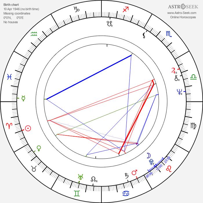 David Angell - Astrology Natal Birth Chart