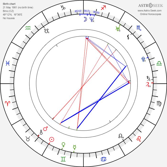 David Appel - Astrology Natal Birth Chart