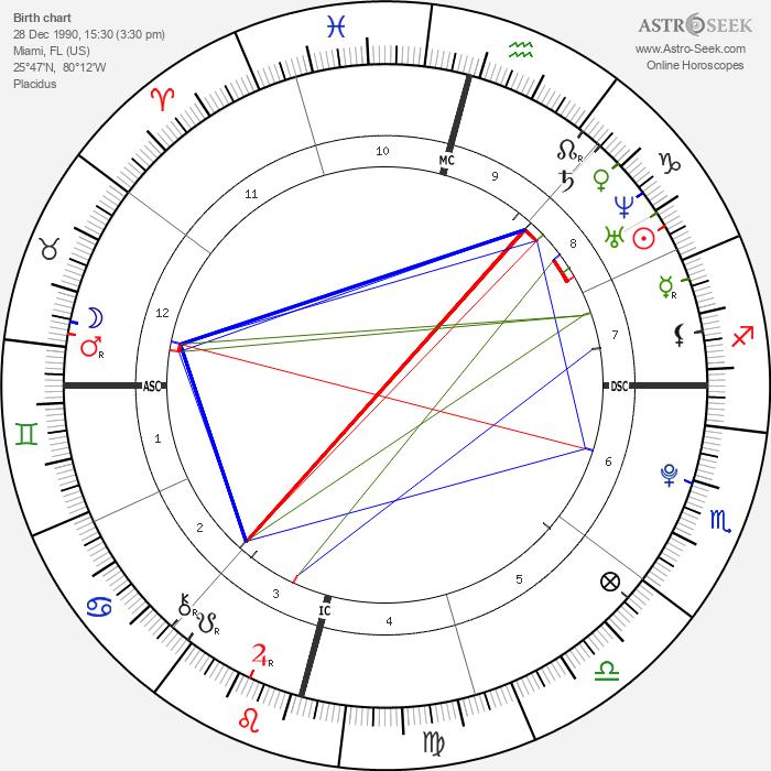 David Archuleta - Astrology Natal Birth Chart