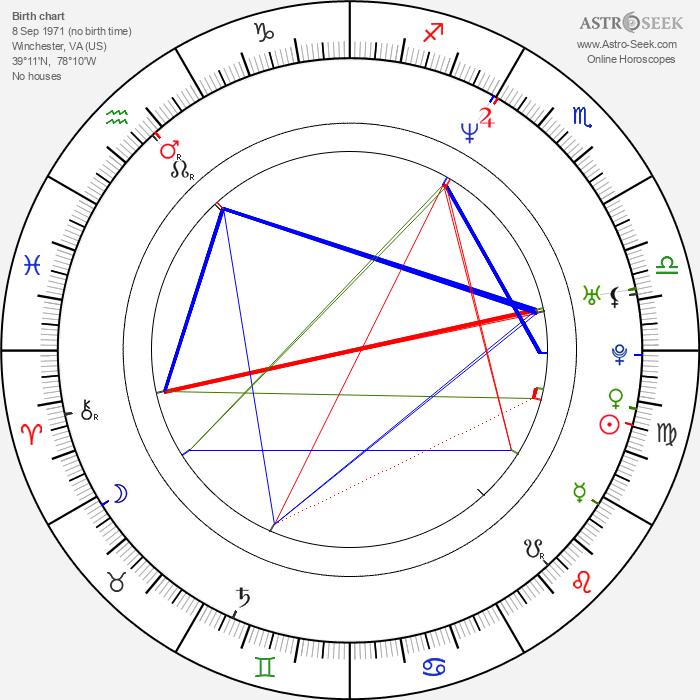 David Arquette - Astrology Natal Birth Chart