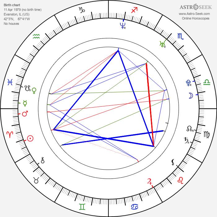 David B. Grelck - Astrology Natal Birth Chart