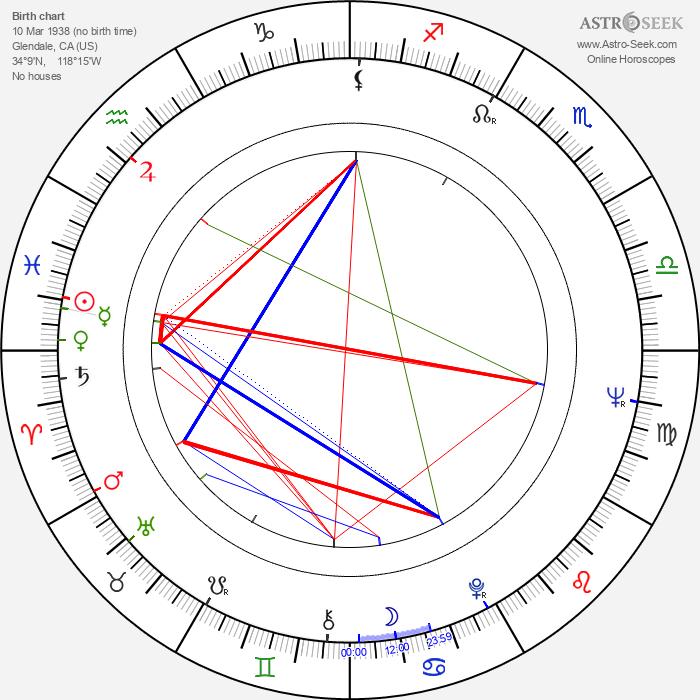 David Bachman - Astrology Natal Birth Chart