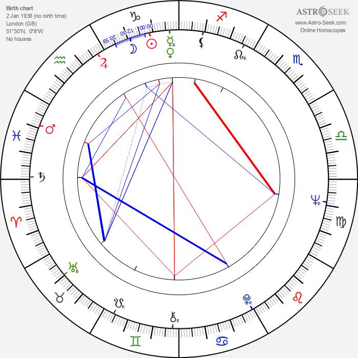 David Bailey - Astrology Natal Birth Chart
