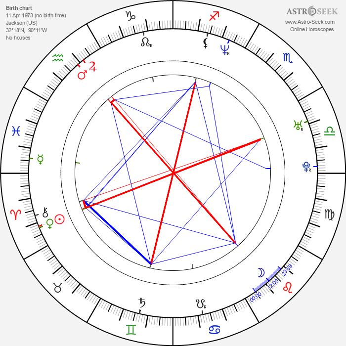 David Banner - Astrology Natal Birth Chart