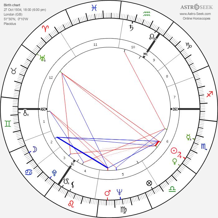 David Barclay - Astrology Natal Birth Chart