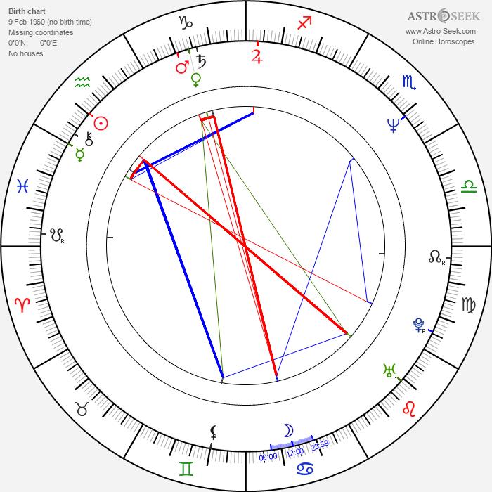 David Bateson - Astrology Natal Birth Chart