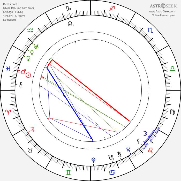 David Bauer - Astrology Natal Birth Chart
