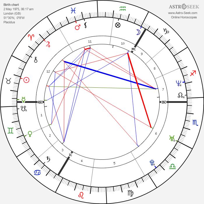 David Beckham - Astrology Natal Birth Chart