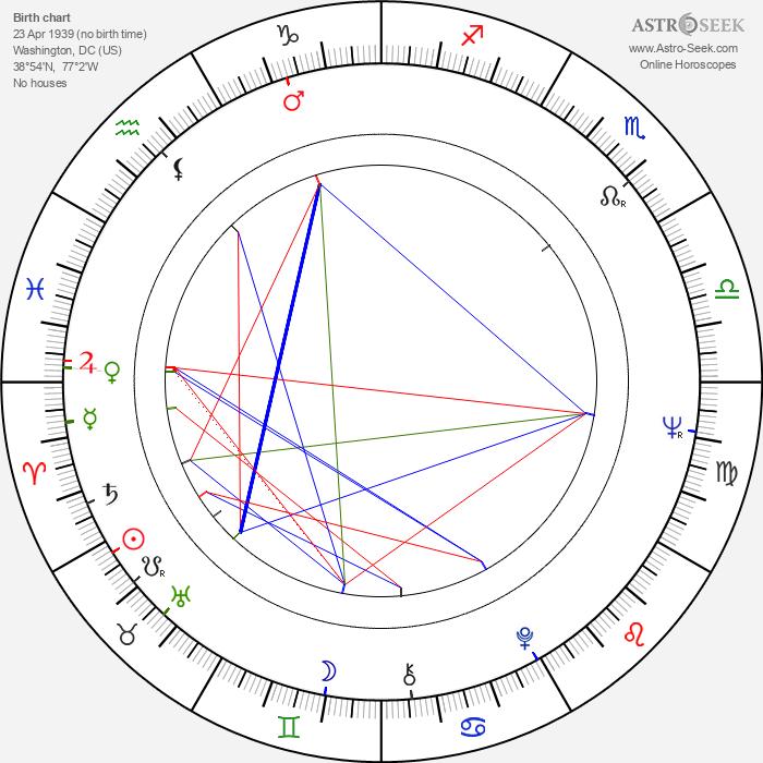 David Birney - Astrology Natal Birth Chart