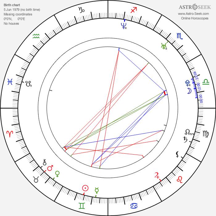 David Bisbal - Astrology Natal Birth Chart