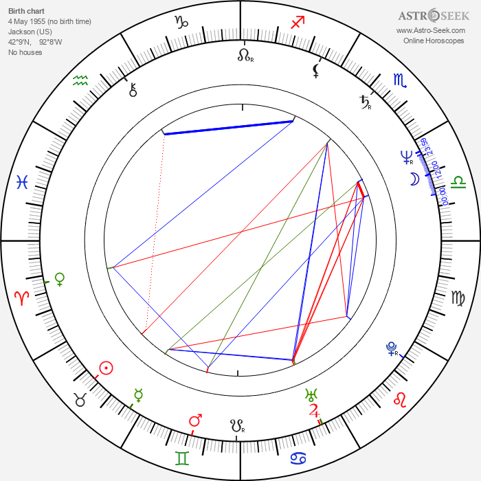 David Blocker - Astrology Natal Birth Chart