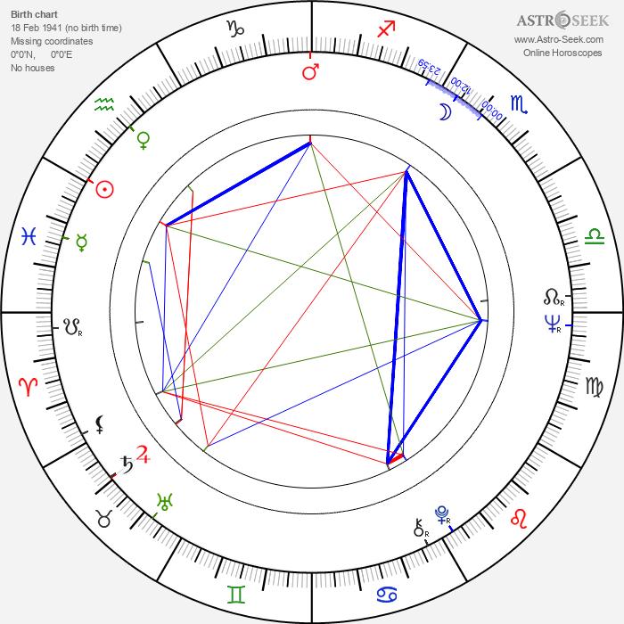 David Blue - Astrology Natal Birth Chart