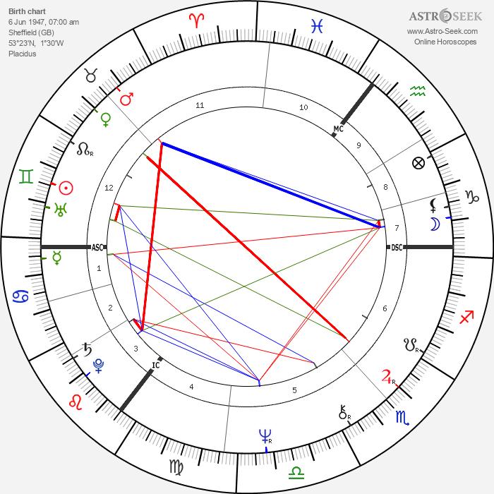 David Blunkett - Astrology Natal Birth Chart