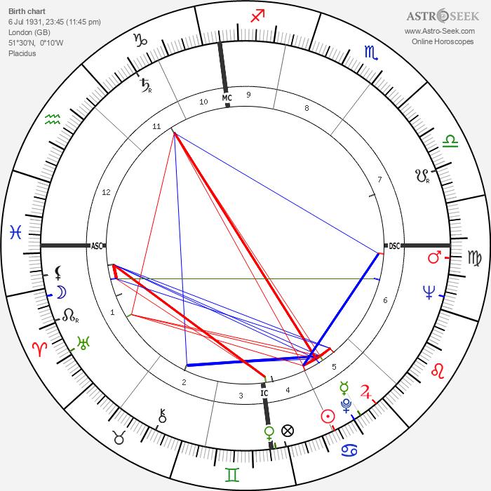 David Boadella - Astrology Natal Birth Chart