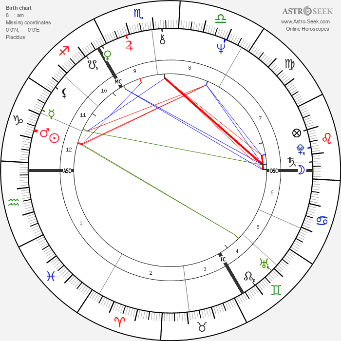 David Bowie - Astrology Natal Birth Chart