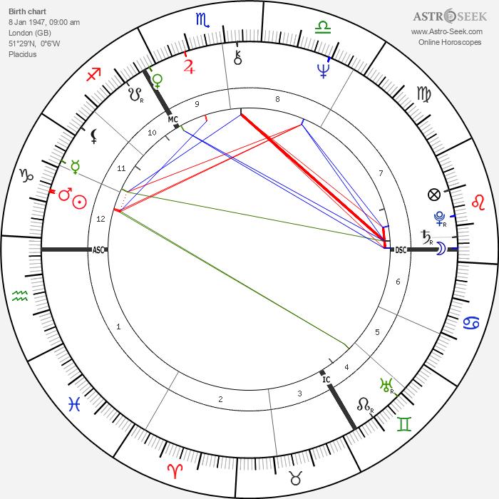 David Bowie - Astrology Natal Birth Chart