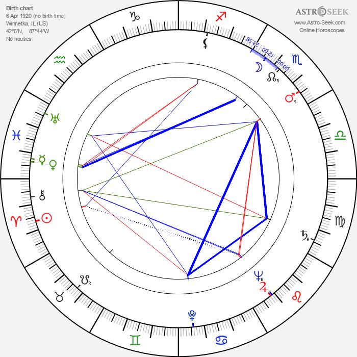 David Bradley - Astrology Natal Birth Chart