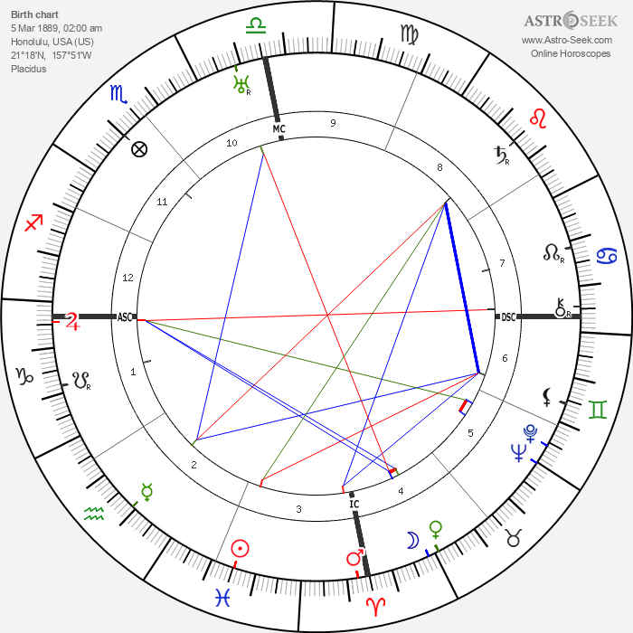 David Bray - Astrology Natal Birth Chart