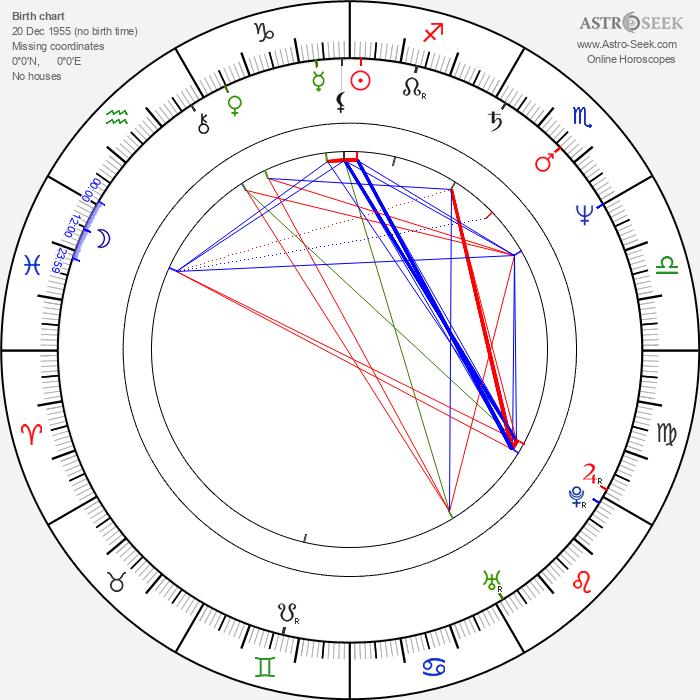 David Breashears - Astrology Natal Birth Chart