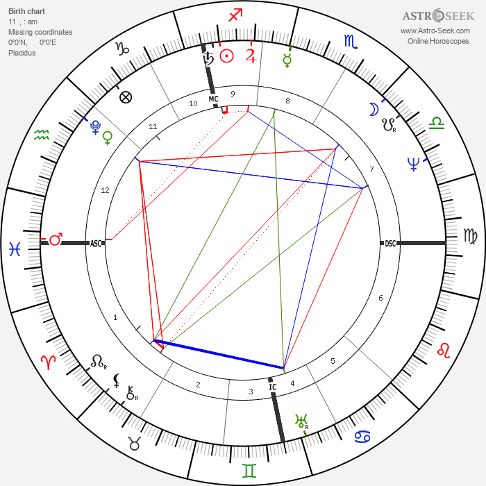 David Brewster - Astrology Natal Birth Chart