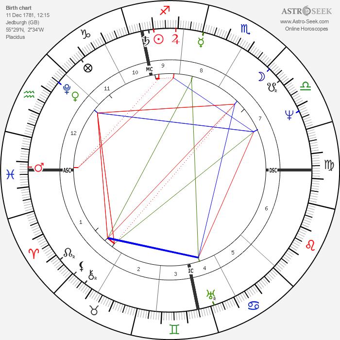 David Brewster - Astrology Natal Birth Chart