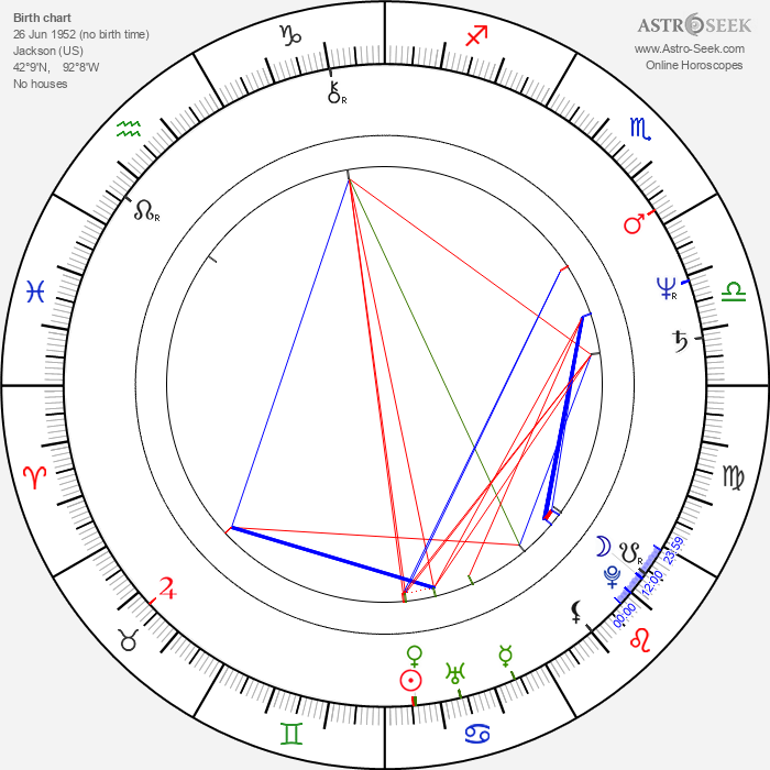 David Brisbin - Astrology Natal Birth Chart