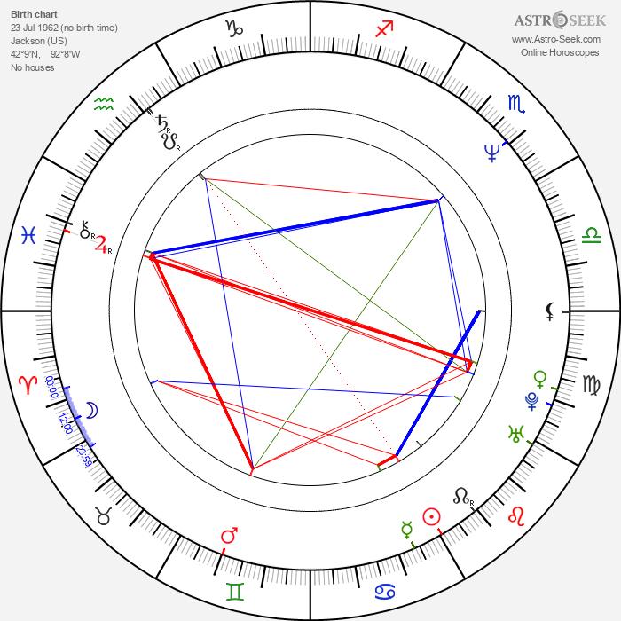 David Brock - Astrology Natal Birth Chart