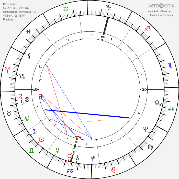 David Brudnoy - Astrology Natal Birth Chart
