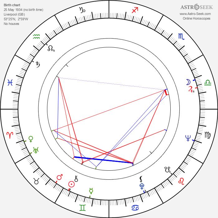 David Burke - Astrology Natal Birth Chart