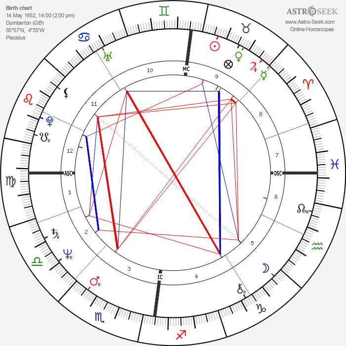 David Byrne - Astrology Natal Birth Chart