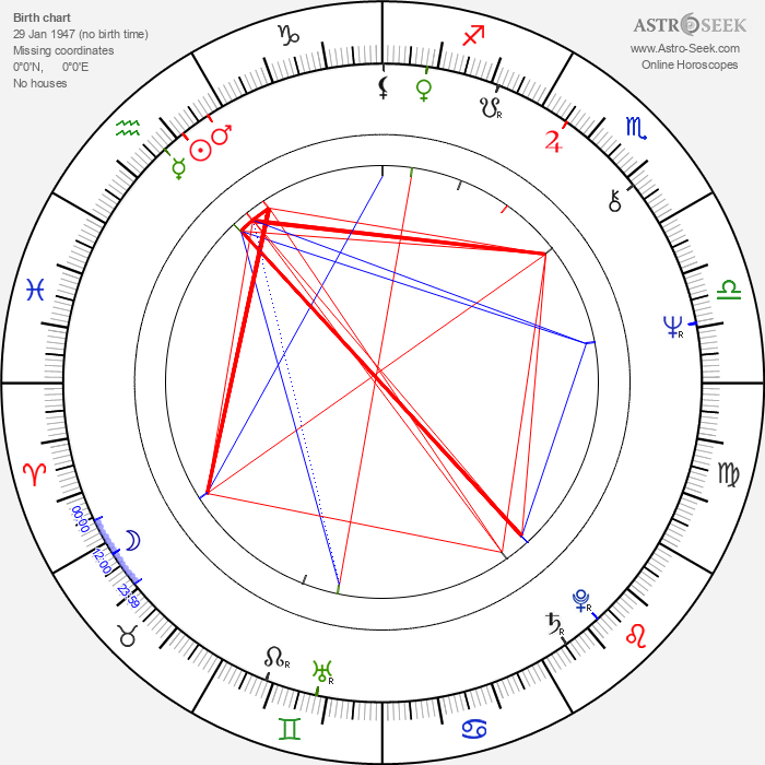 David Byron - Astrology Natal Birth Chart