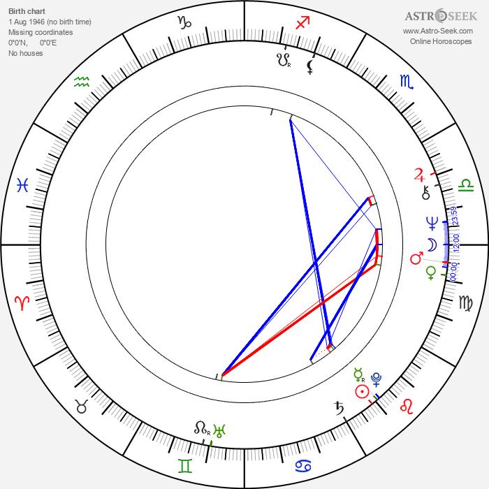 David Calder - Astrology Natal Birth Chart