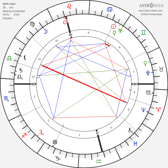 David Cameron - Astrology Natal Birth Chart