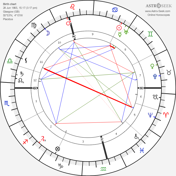 David Cameron - Astrology Natal Birth Chart