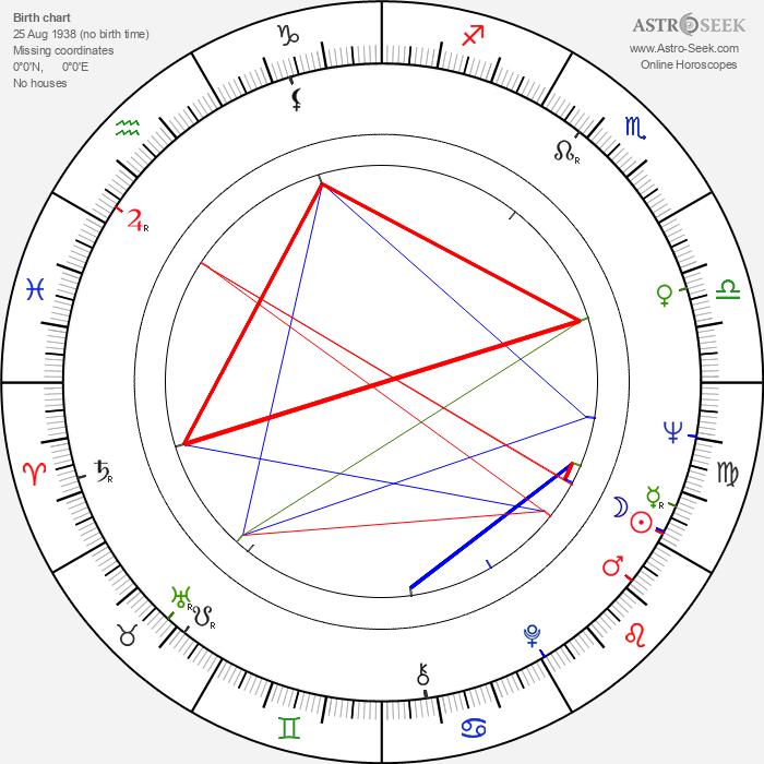 David Canary - Astrology Natal Birth Chart